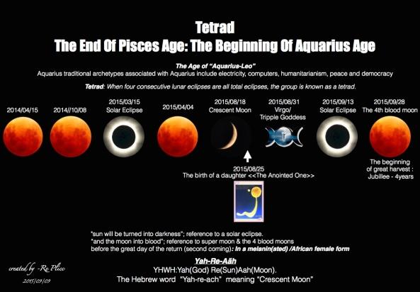 Aquarius Age