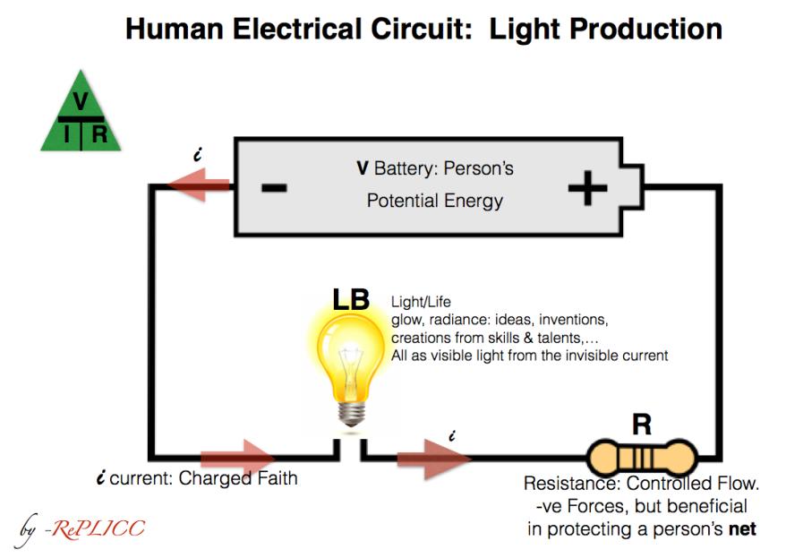 Human Electrical Circuit