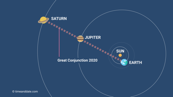 The Great Conjunction 21 December 2020 In Aquarius